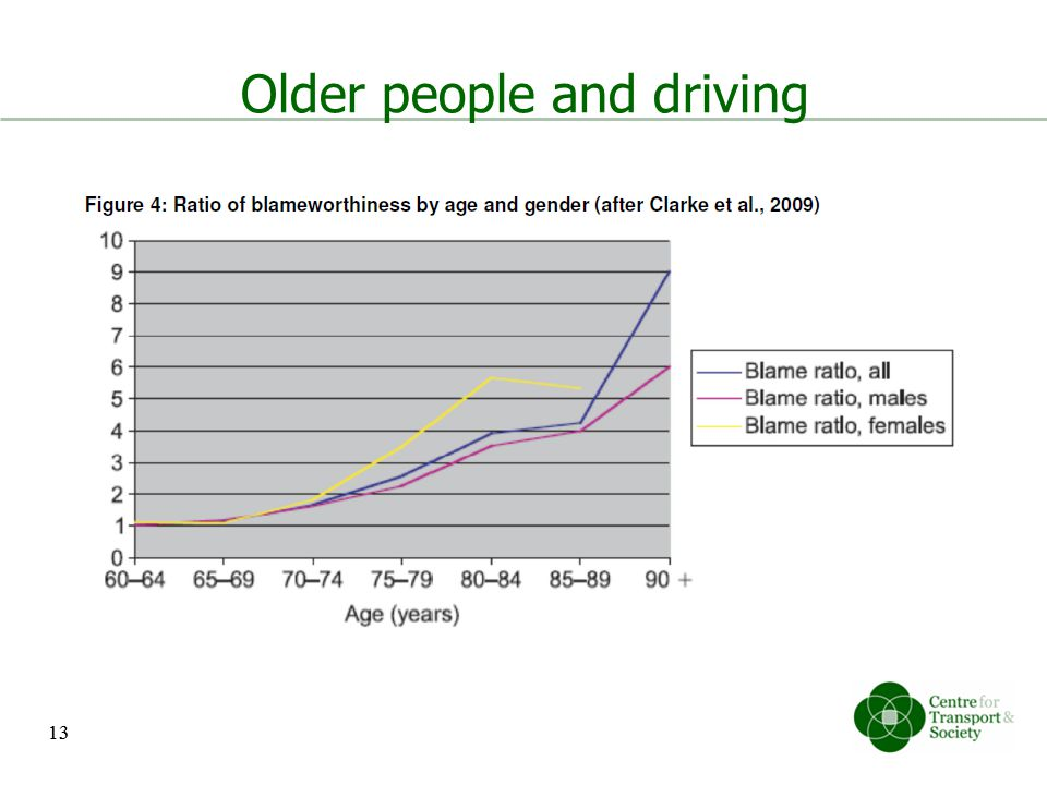 13 Older people and driving 13
