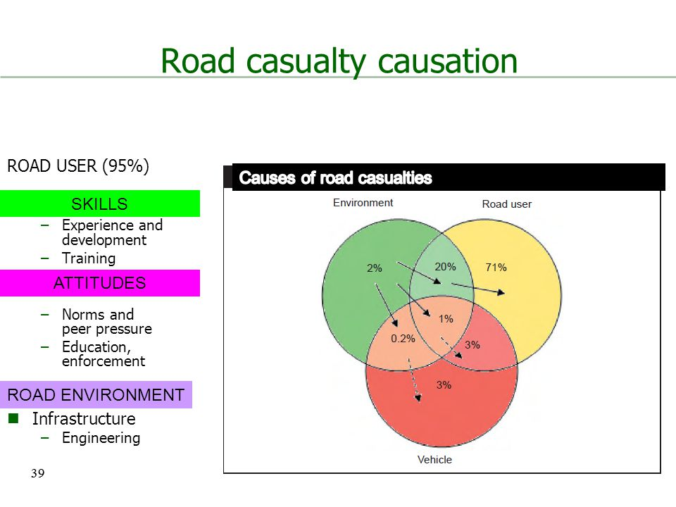 39 Road casualty causation ROAD USER (95%) Skill –Experience and development –Training Attitude –Norms and peer pressure –Education, enforcement Infrastructure –Engineering ROAD ENVIRONMENT ATTITUDES SKILLS 39