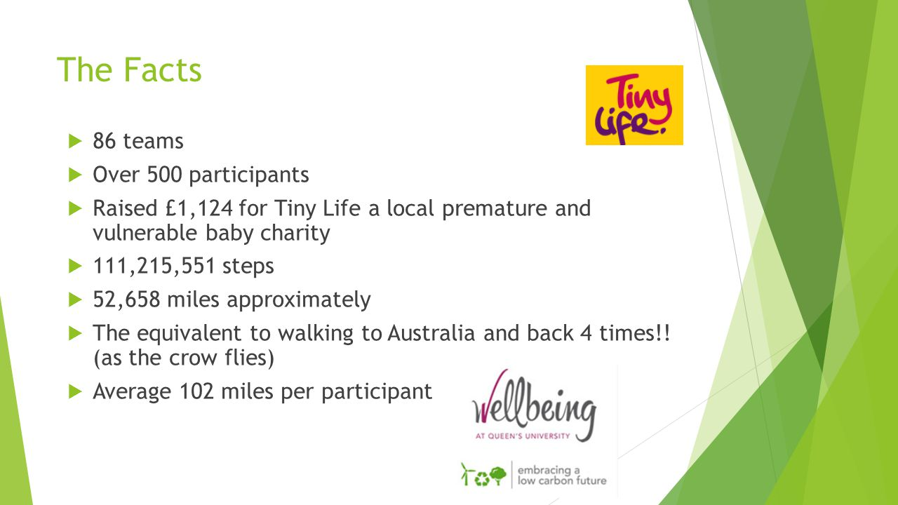 The Facts  86 teams  Over 500 participants  Raised £1,124 for Tiny Life a local premature and vulnerable baby charity  111,215,551 steps  52,658 miles approximately  The equivalent to walking to Australia and back 4 times!.