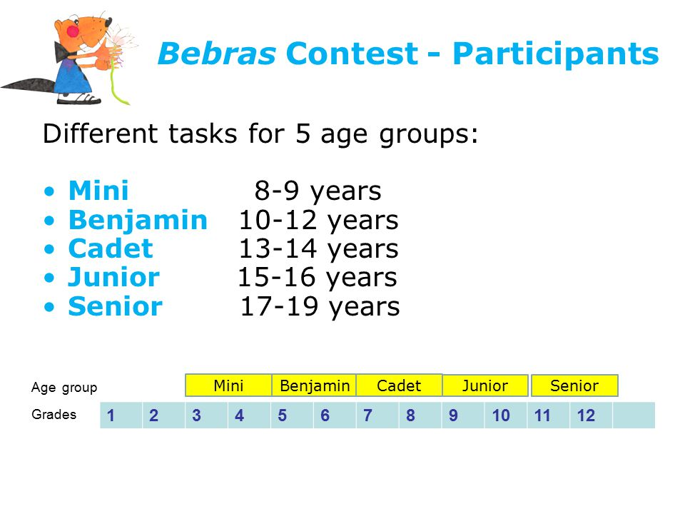 Bebras Contest - Participants Different tasks for 5 age groups: Mini 8-9 years Benjamin 10-12 years Cadet 13-14 years Junior 15-16 years Senior 17-19 years Age group Grades 123456789101112 MiniBenjaminCadet Junior Senior