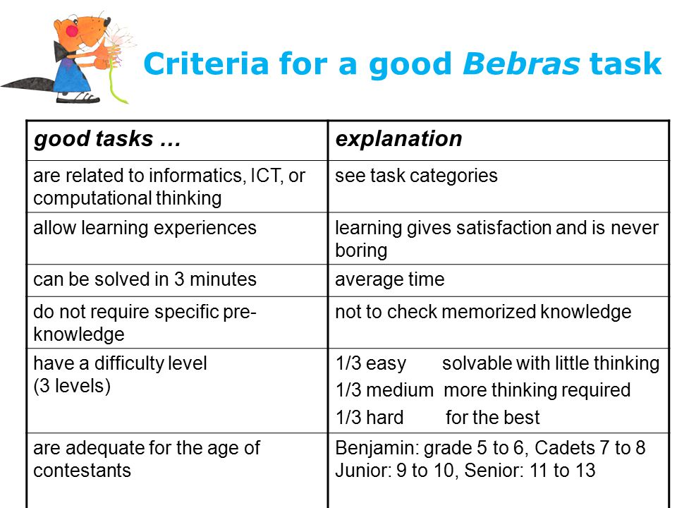 Criteria for a good Bebras task good tasks …explanation are related to informatics, ICT, or computational thinking see task categories allow learning experienceslearning gives satisfaction and is never boring can be solved in 3 minutesaverage time do not require specific pre- knowledge not to check memorized knowledge have a difficulty level (3 levels) 1/3 easy solvable with little thinking 1/3 medium more thinking required 1/3 hard for the best are adequate for the age of contestants Benjamin: grade 5 to 6, Cadets 7 to 8 Junior: 9 to 10, Senior: 11 to 13