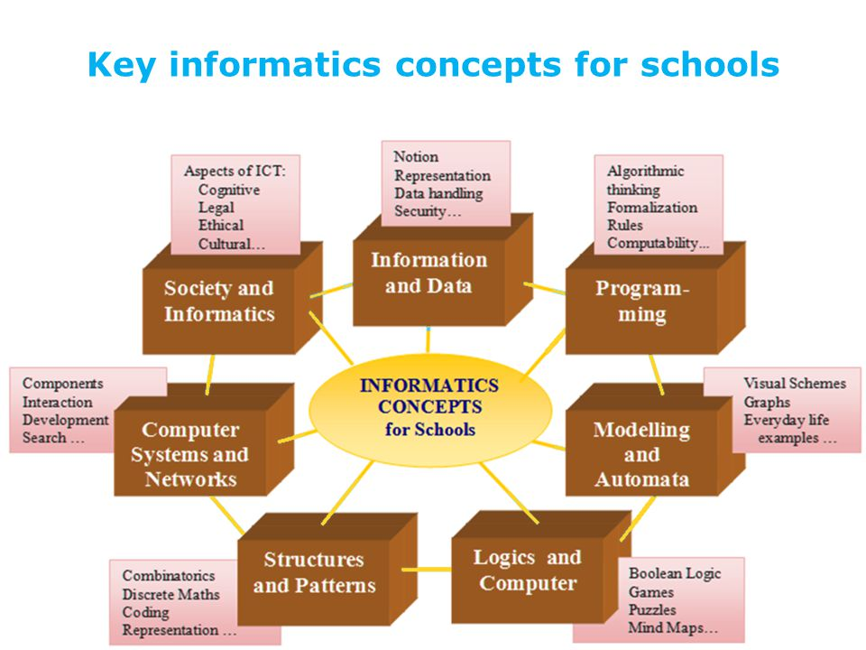 Key informatics concepts for schools