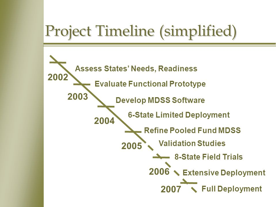Project Timeline (simplified) 2002 2003 2004 2005 2006 Assess States' Needs, Readiness Evaluate Functional Prototype Develop MDSS Software 6-State Limited Deployment Refine Pooled Fund MDSS Validation Studies 8-State Field Trials Full Deployment 2007 Extensive Deployment