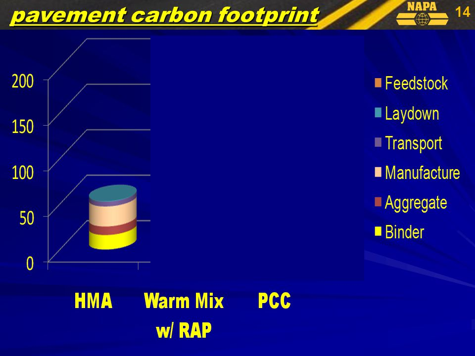 14 pavement carbon footprint