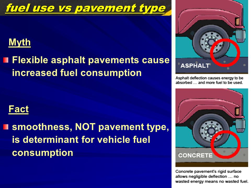 24 Flexible asphalt pavements cause increased fuel consumption fuel use vs pavement type Myth smoothness, NOT pavement type, is determinant for vehicle fuel consumption Fact