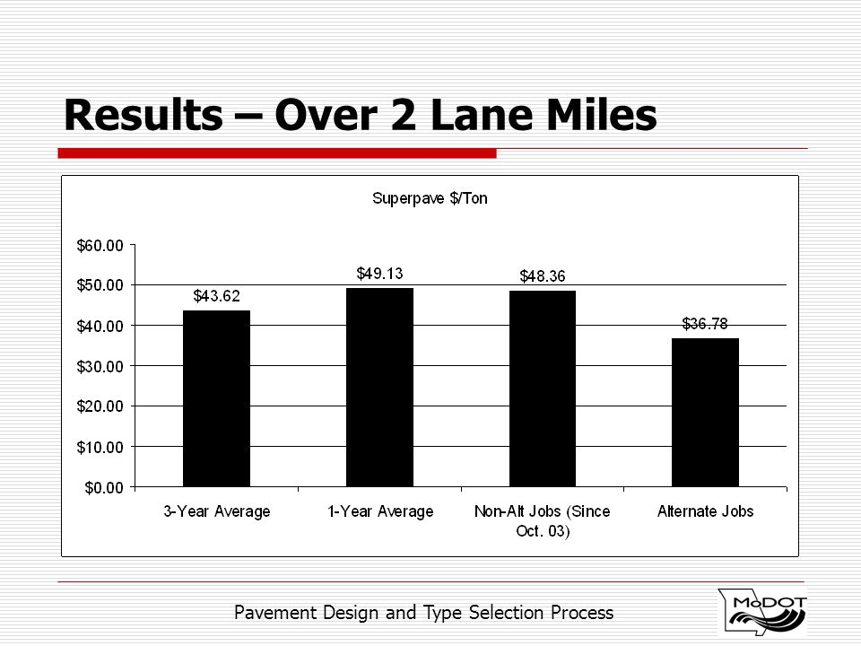 Pavement Design and Type Selection Process Results – Over 2 Lane Miles