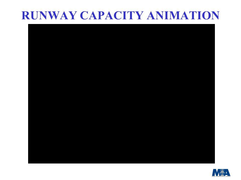 RUNWAY CAPACITY ANIMATION