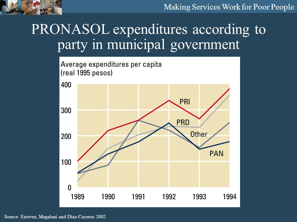 Making Services Work for Poor People PRONASOL expenditures according to party in municipal government Source: Estevez, Magaloni and Diaz-Cayeros 2002