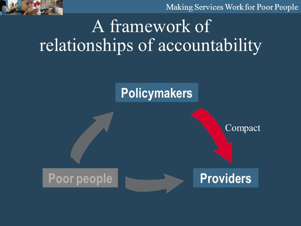 A framework of relationships of accountability Providers Policymakers Poor people Compact