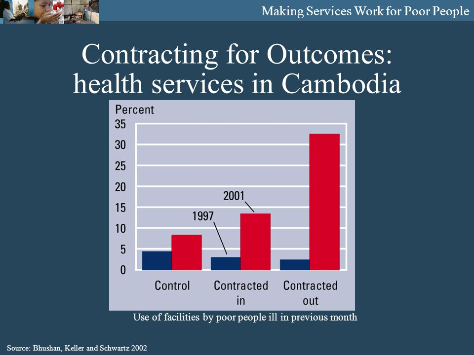 Making Services Work for Poor People Contracting for Outcomes: health services in Cambodia Source: Bhushan, Keller and Schwartz 2002 Use of facilities by poor people ill in previous month