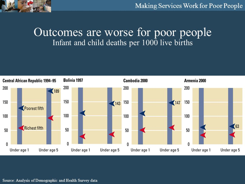 Making Services Work for Poor People Outcomes are worse for poor people Infant and child deaths per 1000 live births Source: Analysis of Demographic and Health Survey data