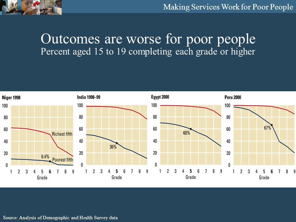 Making Services Work for Poor People Outcomes are worse for poor people Percent aged 15 to 19 completing each grade or higher Source: Analysis of Demographic and Health Survey data