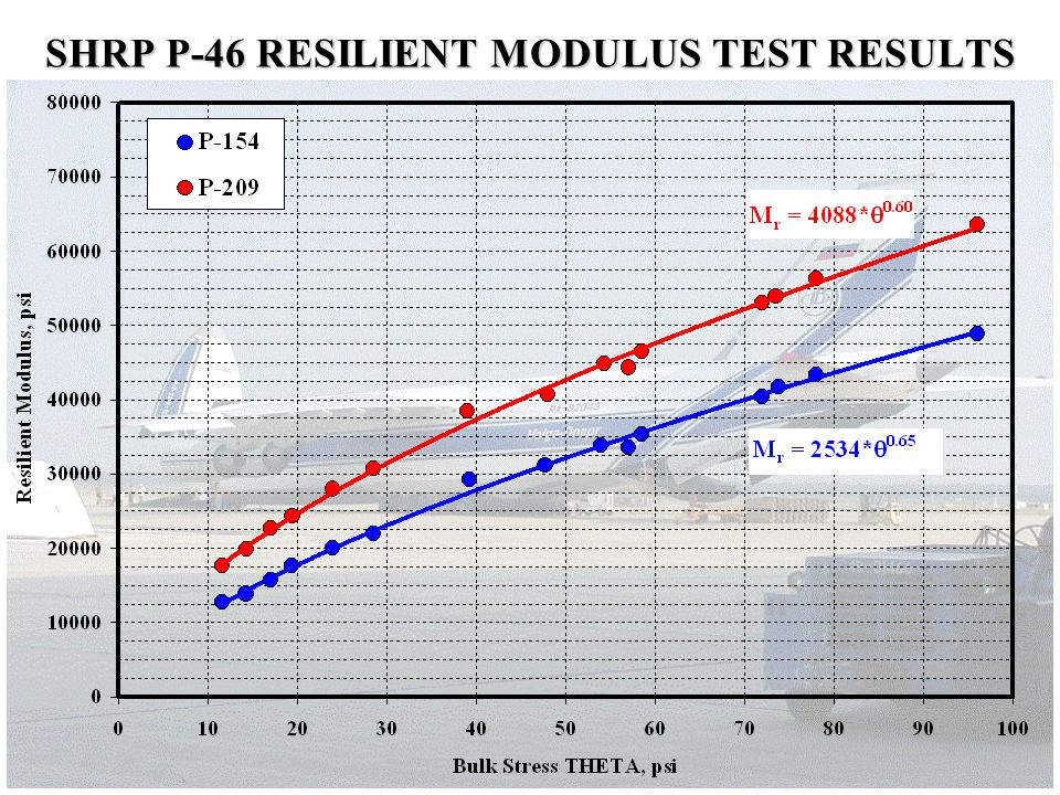 SHRP P-46 RESILIENT MODULUS TEST RESULTS