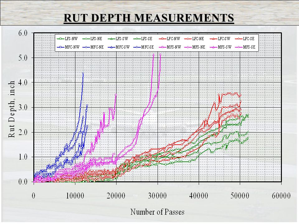 RUT DEPTH MEASUREMENTS
