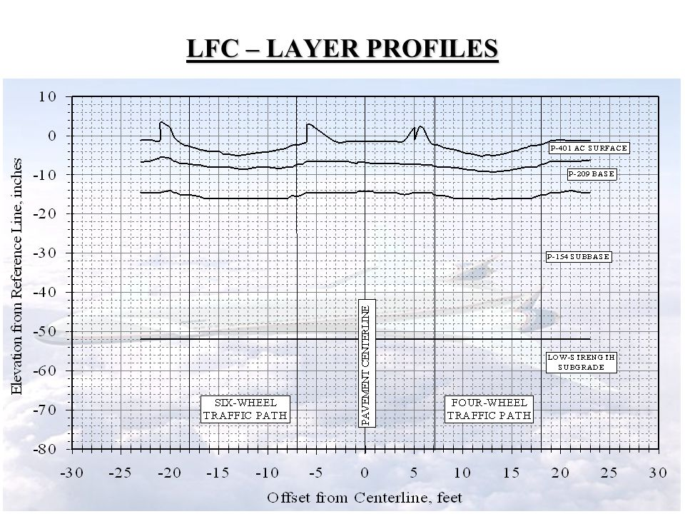 LFC – LAYER PROFILES