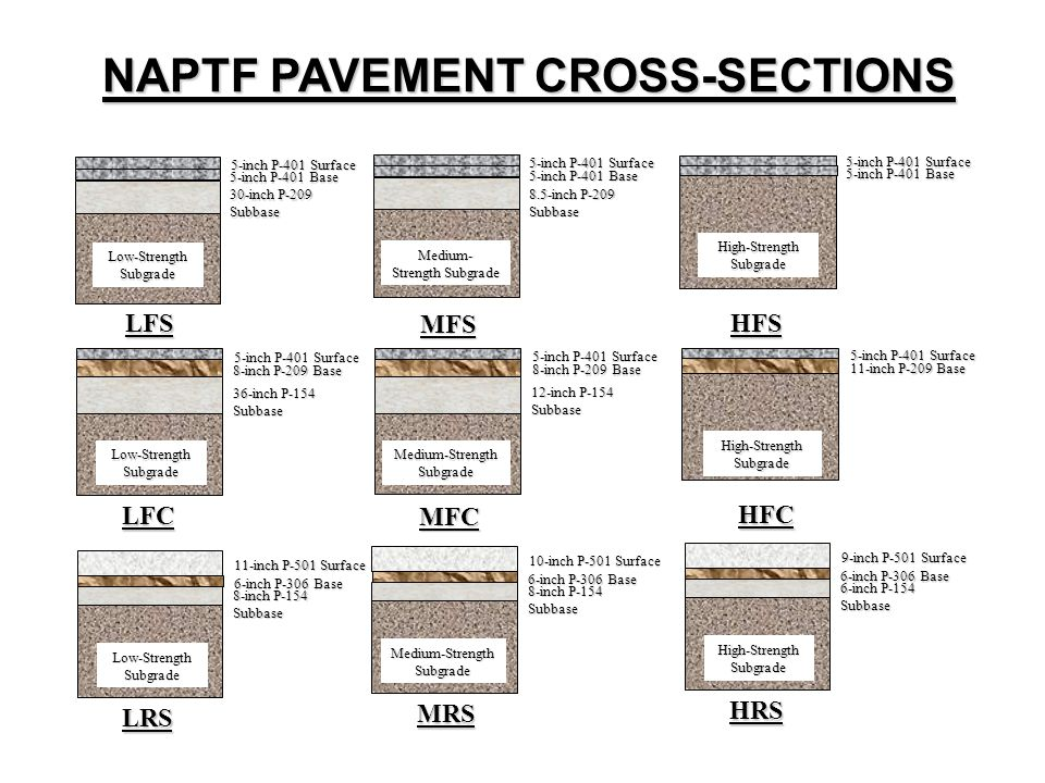 NAPTF PAVEMENT CROSS-SECTIONS 5-inch P-401 Surface 5-inch P-401 Base 8.5-inch P-209 Subbase MFS Medium- Strength Subgrade 5-inch P-401 Surface 5-inch P-401 Base High-Strength Subgrade HFS 5-inch P-401 Surface 5-inch P-401 Base 30-inch P-209 Subbase Low-Strength Subgrade LFS 5-inch P-401 Surface 8-inch P-209 Base 36-inch P-154 Subbase LFC Medium-Strength Subgrade 5-inch P-401 Surface 8-inch P-209 Base 12-inch P-154 Subbase MFC High-Strength Subgrade 5-inch P-401 Surface 11-inch P-209 Base HFC Low-Strength Subgrade 11-inch P-501 Surface 6-inch P-306 Base 8-inch P-154 Subbase LRS Medium-Strength Subgrade 10-inch P-501 Surface 6-inch P-306 Base 8-inch P-154 Subbase MRS High-Strength Subgrade 9-inch P-501 Surface 6-inch P-306 Base 6-inch P-154 Subbase HRS