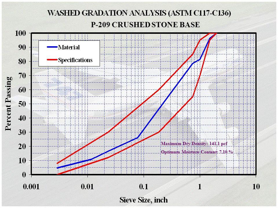 Maximum Dry Density: 141.1 pcf Optimum Moisture Content: 7.10 % P-209 CRUSHED STONE BASE