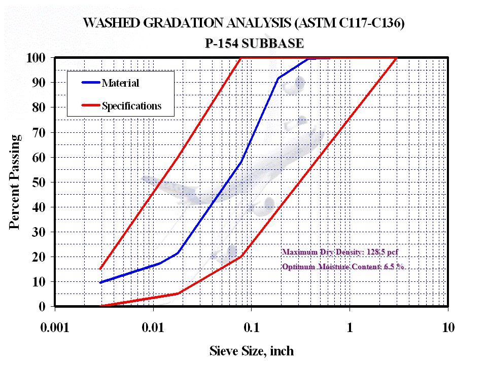 Maximum Dry Density: 128.5 pcf Optimum Moisture Content: 6.5 % P-154 SUBBASE