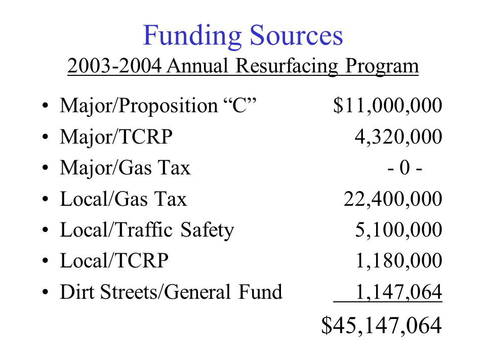 "Funding Sources 2003-2004 Annual Resurfacing Program Major/Proposition ""C""$11,000,000 Major/TCRP 4,320,000 Major/Gas Tax - 0 - Local/Gas Tax 22,400,00"