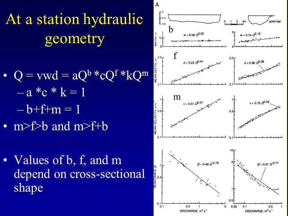 At a station hydraulic geometry Q = vwd = aQ b *cQ f *kQ m –a *c * k = 1 –b+f+m = 1 m>f>b and m>f+b Values of b, f, and m depend on cross-sectional shape f m b