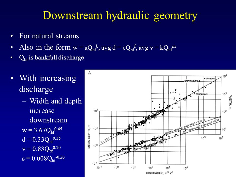 Downstream hydraulic geometry For natural streams Also in the form w = aQ bf b, avg d = cQ bf f, avg v = kQ bf m Q bf is bankfull discharge With increasing discharge –Width and depth increase downstream w = 3.67Q bf 0.45 d = 0.33Q bf 0.35 v = 0.83Q bf 0.20 s = 0.008Q bf -0.20