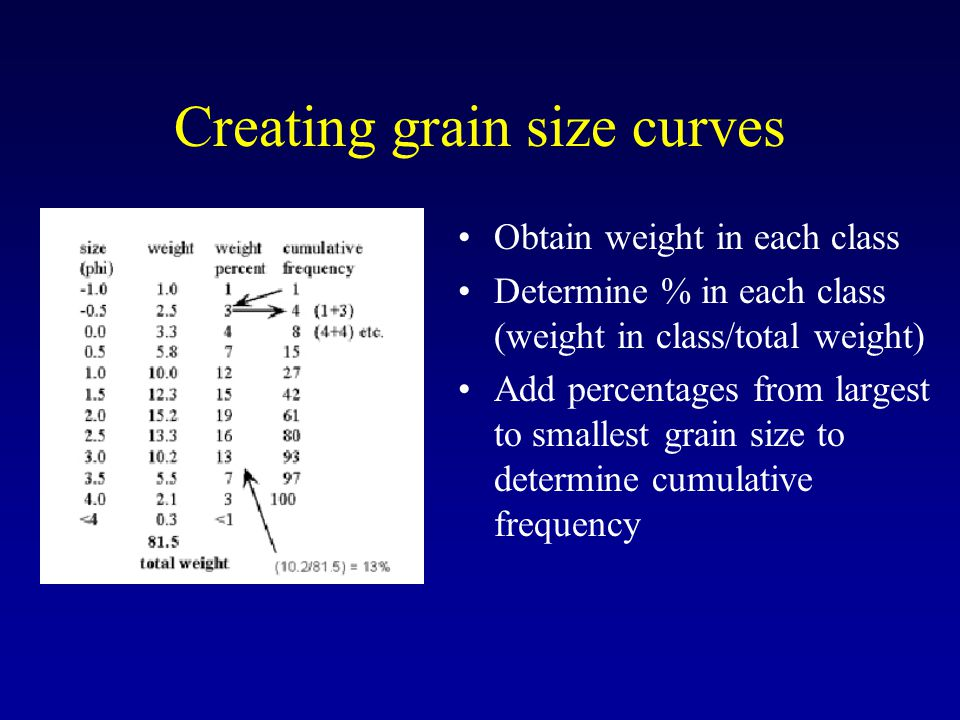 Creating grain size curves Obtain weight in each class Determine % in each class (weight in class/total weight) Add percentages from largest to smallest grain size to determine cumulative frequency