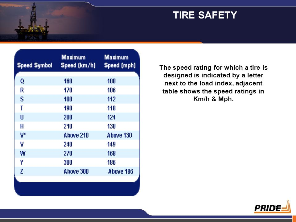 15 The speed rating for which a tire is designed is indicated by a letter next to the load index, adjacent table shows the speed ratings in Km/h & Mph
