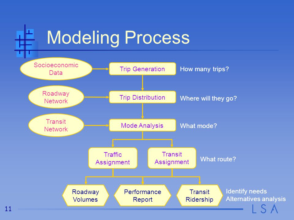 11 Modeling Process Trip Generation Trip Distribution Mode Analysis Traffic Assignment Socioeconomic Data Roadway Network Transit Network Transit Ridership Transit Assignment Roadway Volumes Performance Report How many trips.