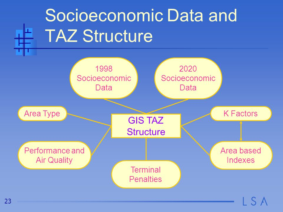 23 Socioeconomic Data and TAZ Structure GIS TAZ Structure Area Type 2020 Socioeconomic Data Performance and Air Quality Area based Indexes K Factors Terminal Penalties 1998 Socioeconomic Data
