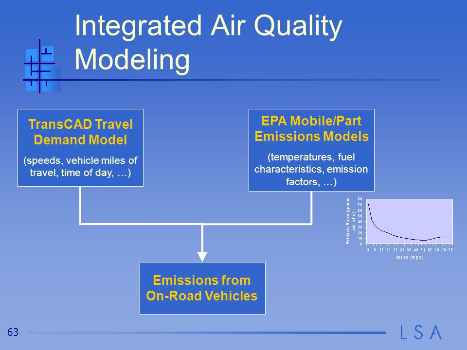 63 Integrated Air Quality Modeling TransCAD Travel Demand Model (speeds, vehicle miles of travel, time of day, …) EPA Mobile/Part Emissions Models (temperatures, fuel characteristics, emission factors, …) Emissions from On-Road Vehicles