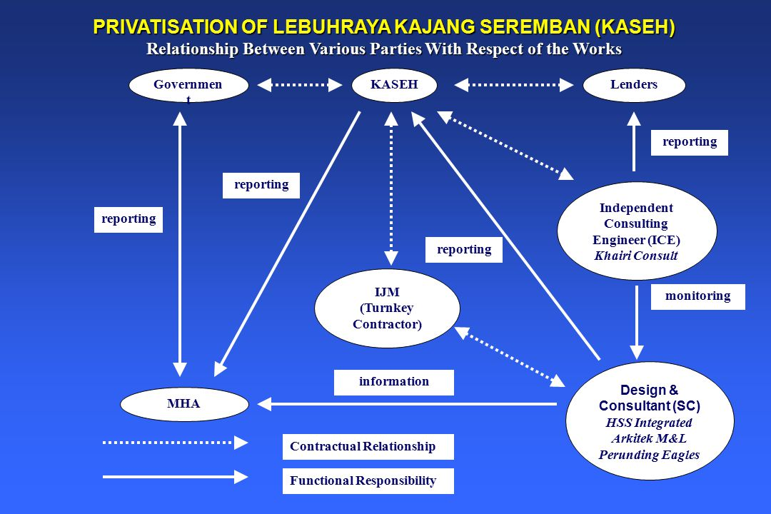 KASEH IJM (Turnkey Contractor) Governmen t Lenders Independent Consulting Engineer (ICE) Khairi Consult Design & Consultant (SC) HSS Integrated Arkitek M&L Perunding Eagles MHA reporting information reporting monitoring Contractual Relationship Functional Responsibility PRIVATISATION OF LEBUHRAYA KAJANG SEREMBAN (KASEH) Relationship Between Various Parties With Respect of the Works