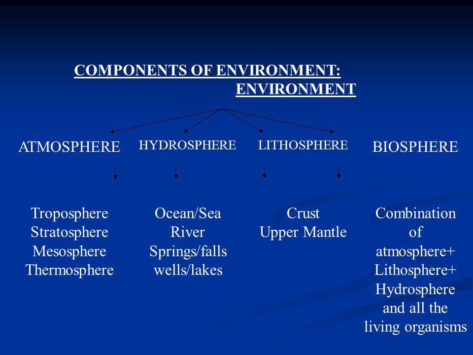 COMPONENTS OF ENVIRONMENT: ENVIRONMENT ATMOSPHERE HYDROSPHERELITHOSPHERE BIOSPHERE Troposphere Stratosphere Mesosphere Thermosphere Ocean/Sea River Springs/falls wells/lakes Crust Upper Mantle Combination of atmosphere+ Lithosphere+ Hydrosphere and all the living organisms