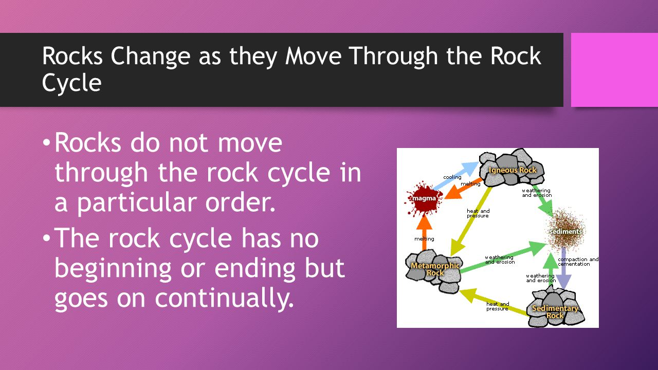 Rocks Change as they Move Through the Rock Cycle Rocks do not move through the rock cycle in a particular order. The rock cycle has no beginning or en