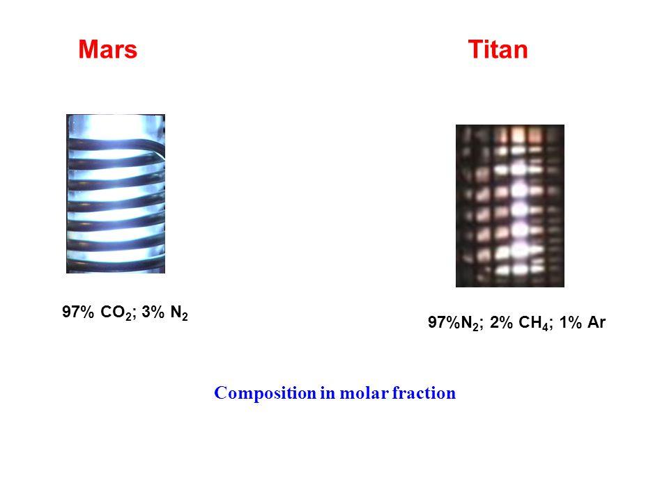 Composition in molar fraction Mars 97% CO 2 ; 3% N 2 Titan 97%N 2 ; 2% CH 4 ; 1% Ar