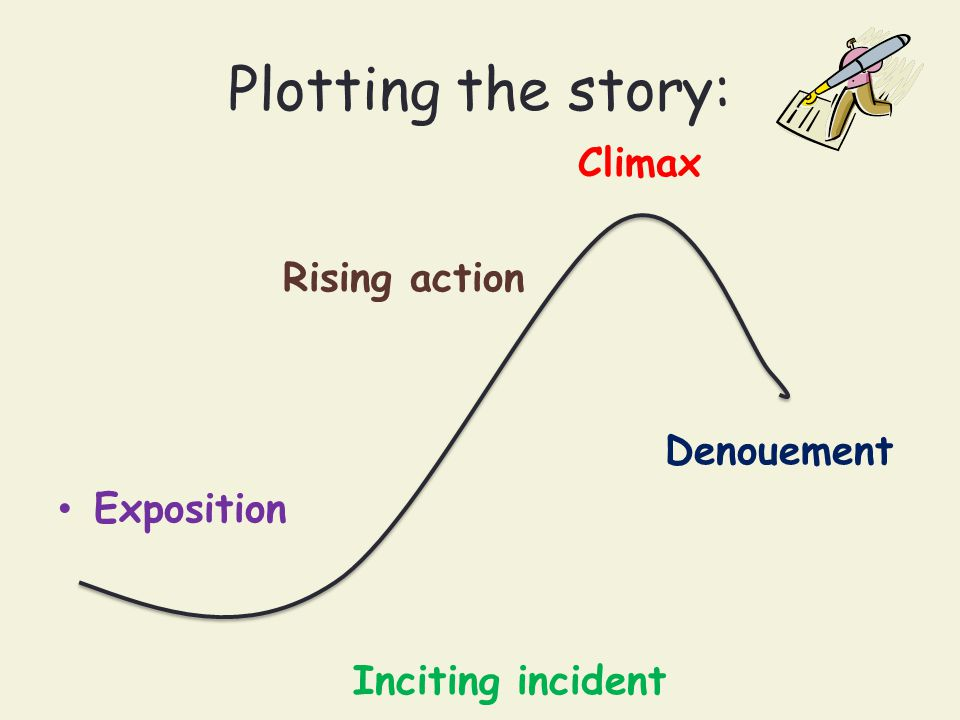 Plotting the story: Climax Rising action Denouement Exposition Inciting incident