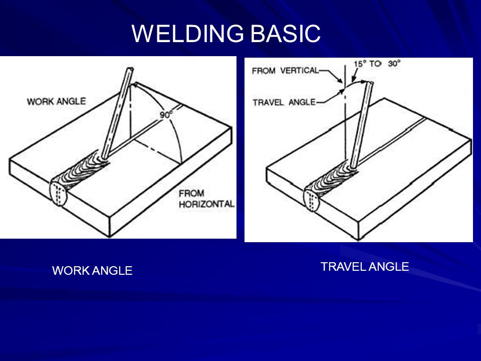 OBJECTIVES I can identify the main parts of the arc welding process.