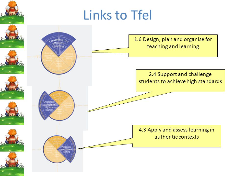 Links to Tfel 1.6 Design, plan and organise for teaching and learning 2.4 Support and challenge students to achieve high standards 4.3 Apply and assess learning in authentic contexts