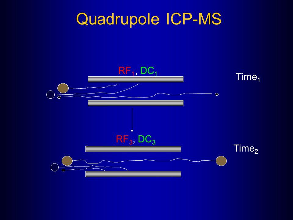 Quadrupole ICP-MS RF 1, DC 1 RF 3, DC 3 Time 1 Time 2