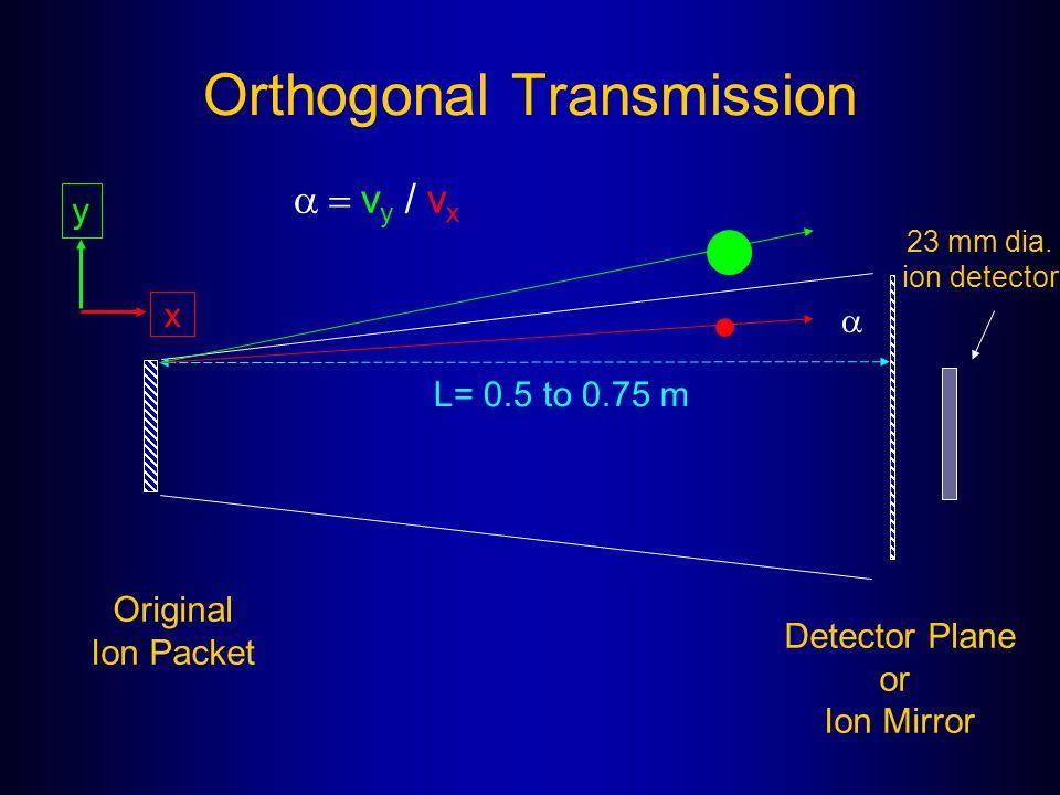 Orthogonal Transmission  Detector Plane or Ion Mirror Original Ion Packet L= 0.5 to 0.75 m 23 mm dia. ion detector  v y / v x y x