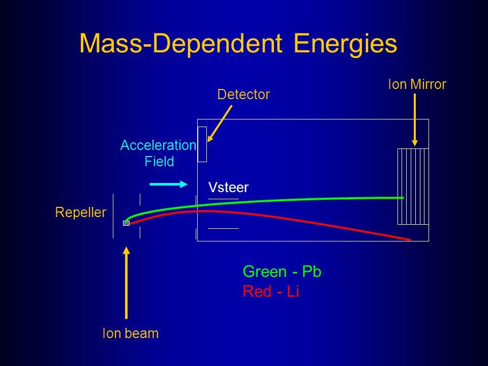 Mass-Dependent Energies Repeller Acceleration Field Detector Ion Mirror Vsteer Green - Pb Red - Li Ion beam