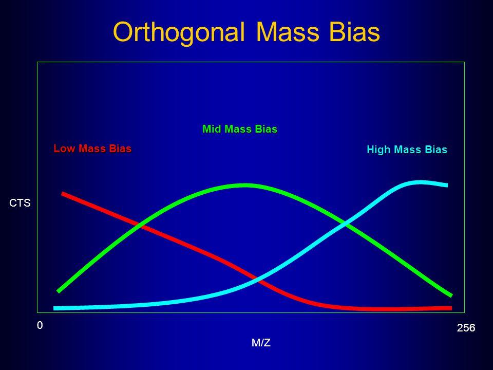 Orthogonal Mass Bias 0 256 M/Z CTS Low Mass Bias Mid Mass Bias High Mass Bias