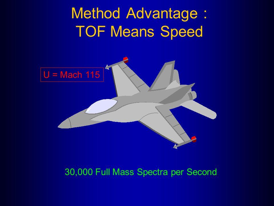 Method Advantage : TOF Means Speed 30,000 Full Mass Spectra per Second U = Mach 115