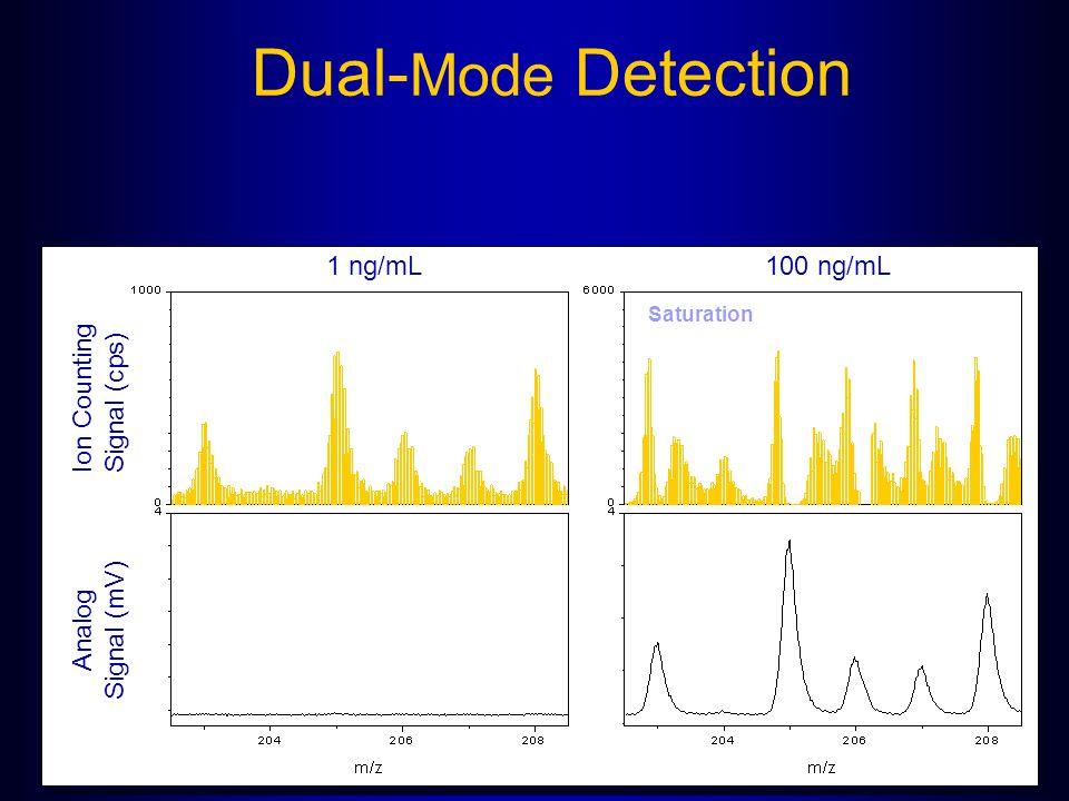 Dual- Mode Detection 1 ng/mL100 ng/mL Analog Signal (mV) Ion Counting Signal (cps) Saturation