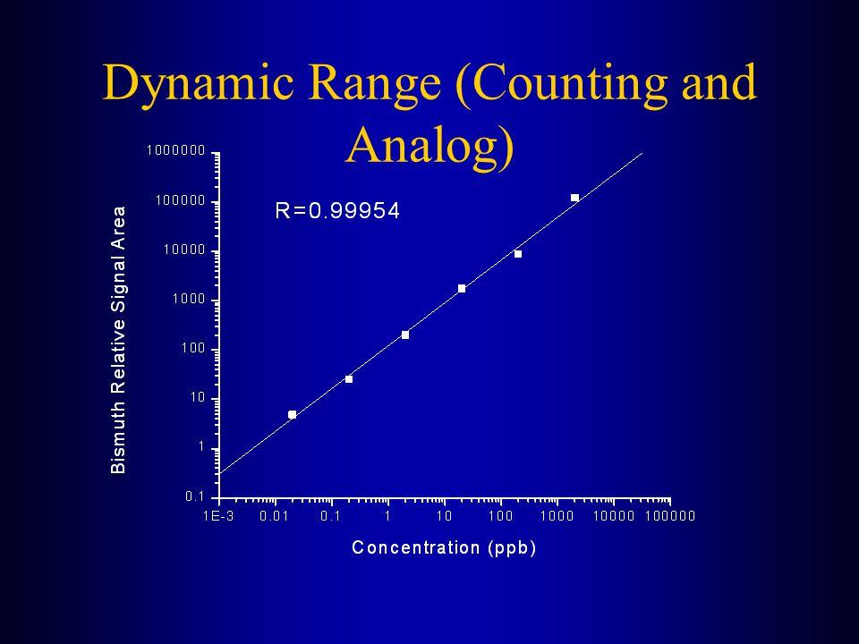 Dynamic Range (Counting and Analog)