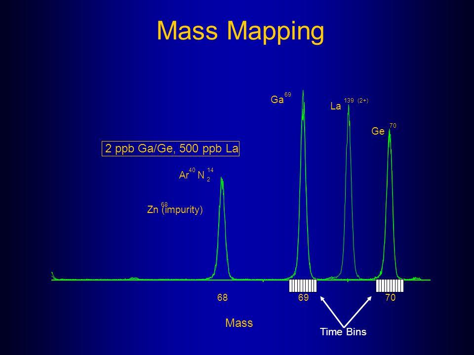 Mass Mapping Mass 68 6970 40 Ar 14 N 2 68 Zn (impurity) 70 Ge 139 La (2+) 69 Ga 2 ppb Ga/Ge, 500 ppb La Time Bins