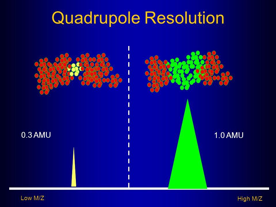 Quadrupole Resolution Low M/Z High M/Z 0.3 AMU 1.0 AMU