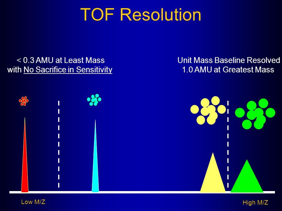 TOF Resolution Low M/Z High M/Z Unit Mass Baseline Resolved 1.0 AMU at Greatest Mass < 0.3 AMU at Least Mass with No Sacrifice in Sensitivity