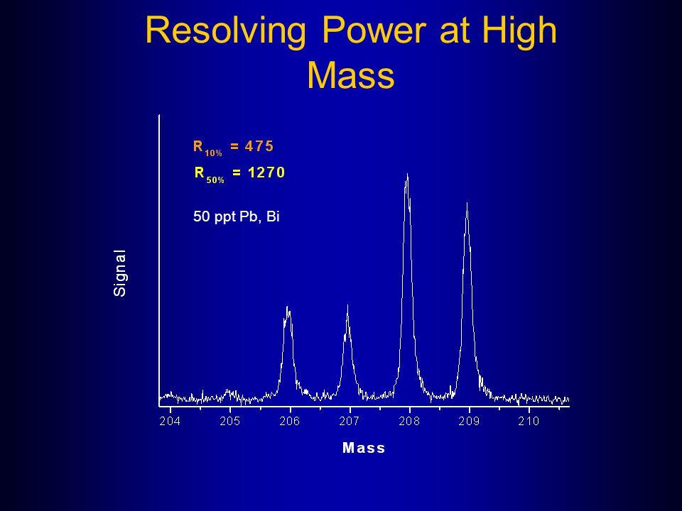 Resolving Power at High Mass 50 ppt Pb, Bi