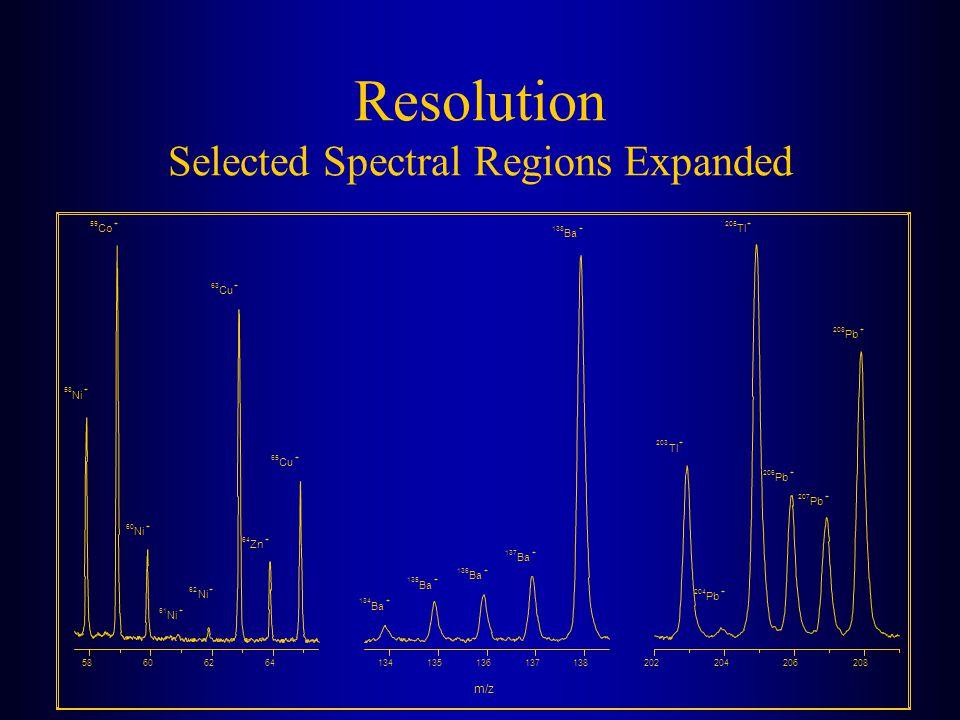 Resolution Selected Spectral Regions Expanded 58606264 65 Cu + 64 Zn + 63 Cu + 62 Ni + 61 Ni + 60 Ni + 134135136137138 59 Co + 58 Ni + 138 Ba + 137 Ba
