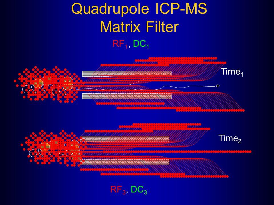 Quadrupole ICP-MS Matrix Filter RF 1, DC 1 RF 3, DC 3 Time 1 Time 2
